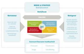model duurzame inzetbaarheid